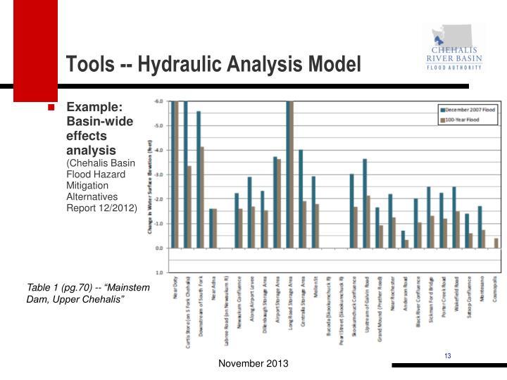 Tools -- Hydraulic Analysis Model