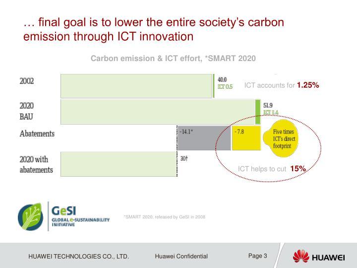 Carbon emission & ICT effort, *SMART 2020