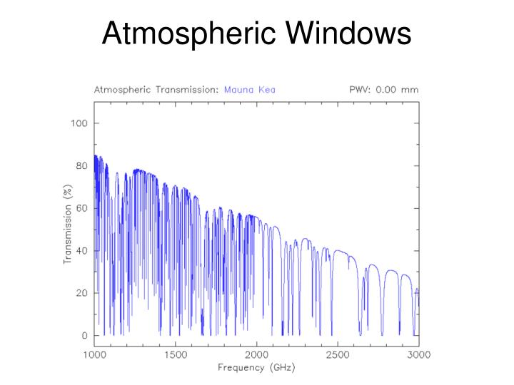 Atmospheric Windows