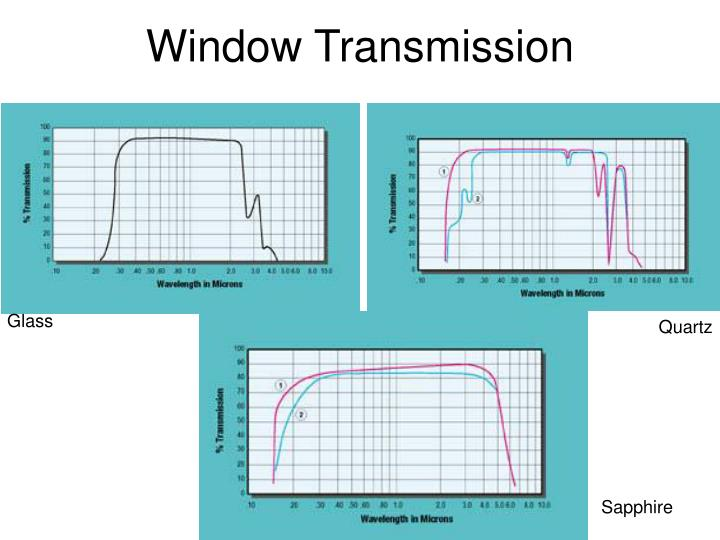 Window Transmission