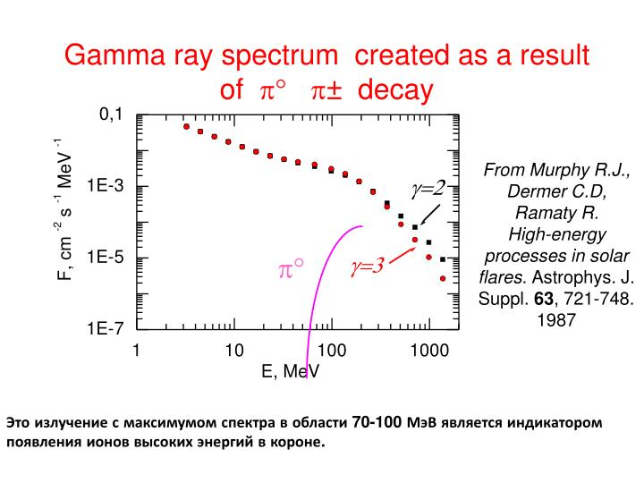 Gamma ray spectrum  created as a result   of