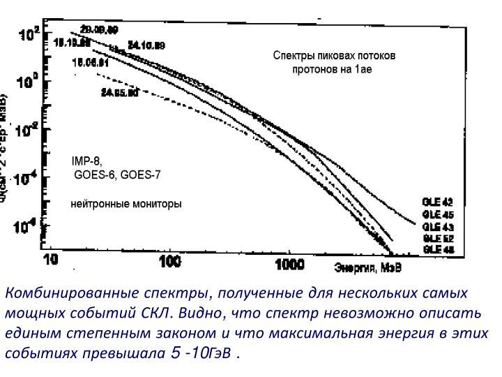 Комбинированные спектры, полученные для нескольких самых мощных событий СКЛ. Видно, что спектр невозможно описать единым степенным законом и что максимальная энергия в этих событиях превышала 5