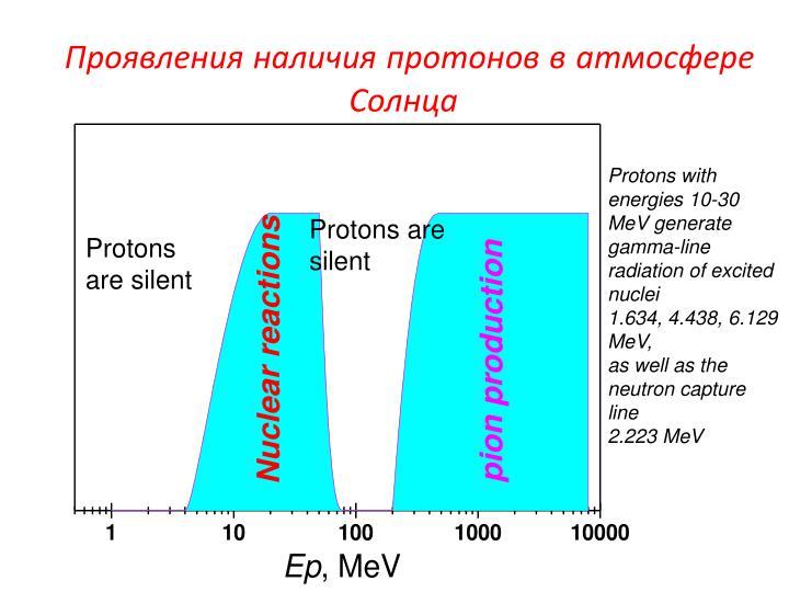 Проявления наличия протонов в атмосфере Солнца