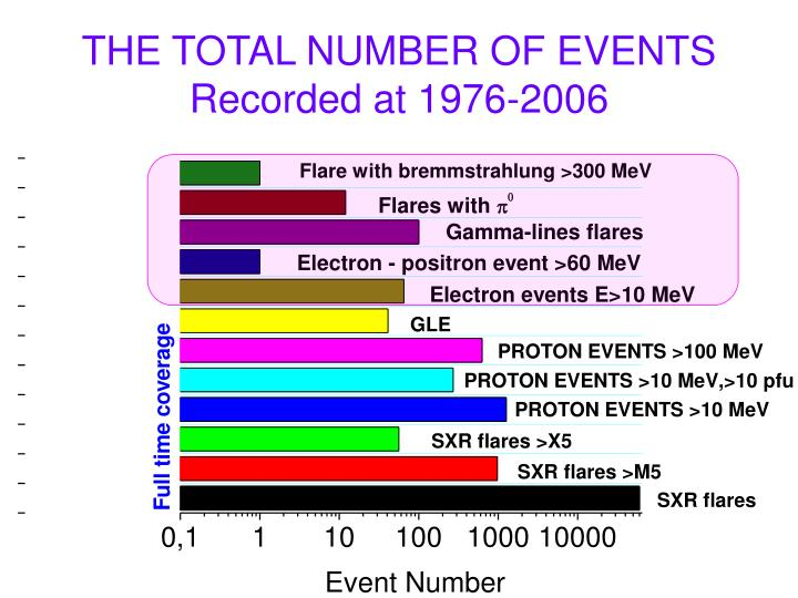 THE TOTAL NUMBER OF EVENTS Recorded at 1976-2006