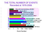 the total number of events recorded at 1976 2006