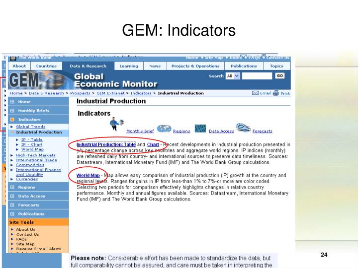 GEM: Indicators