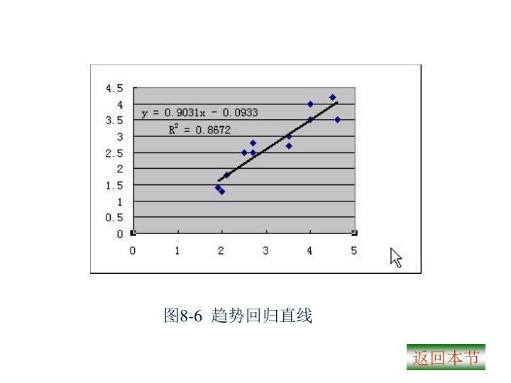 图8-6  趋势回归直线