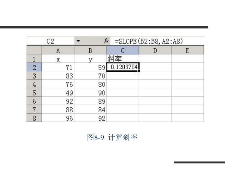 图8-9  计算斜率