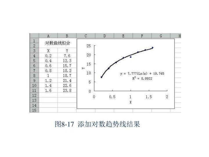 图8-17  添加对数趋势线结果