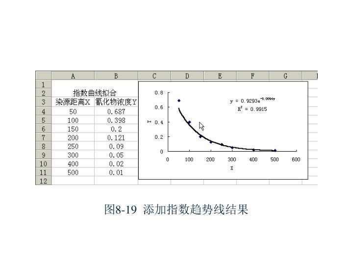 图8-19  添加指数趋势线结果