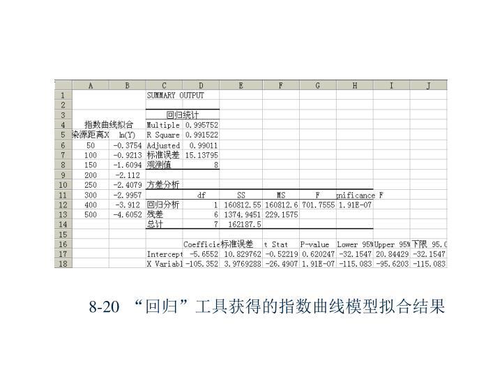"""8-20  """"回归""""工具获得的指数曲线模型拟合结果"""