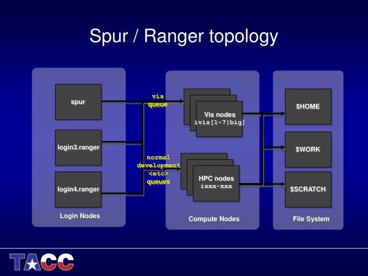 Spur / Ranger topology