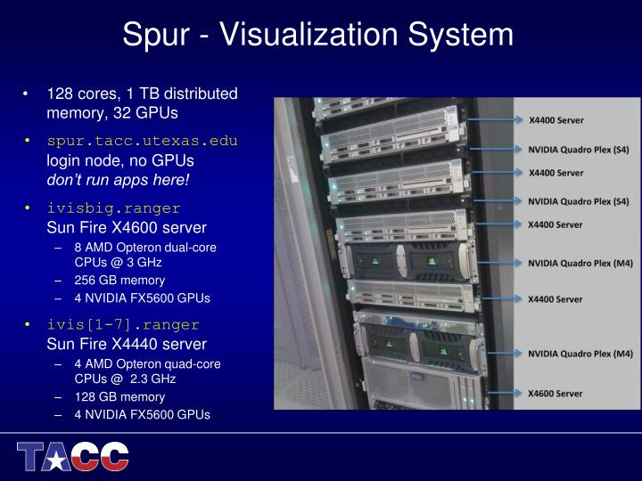 Spur - Visualization System