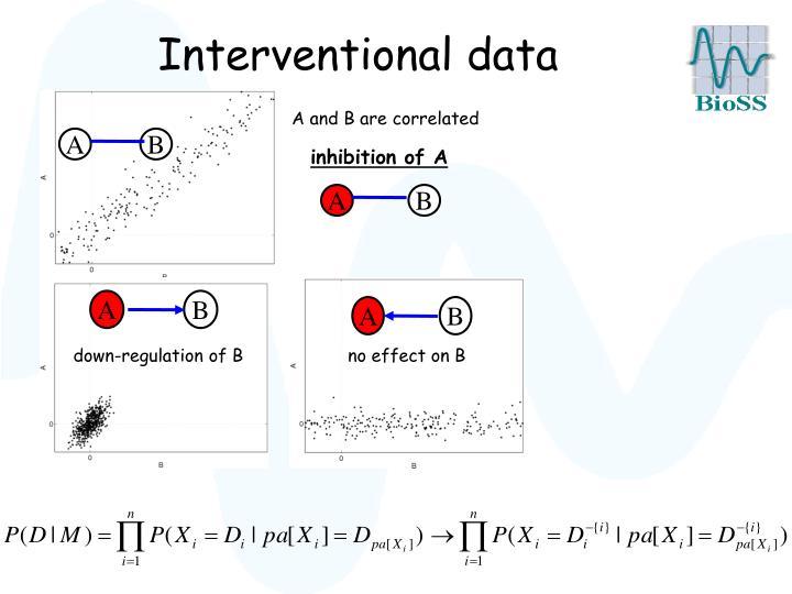 Interventional data