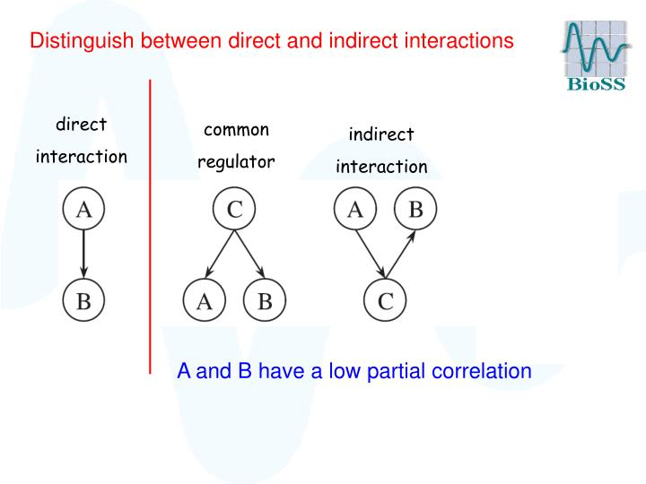 Distinguish between direct and indirect interactions