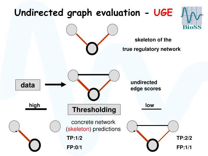 Undirected graph evaluation -