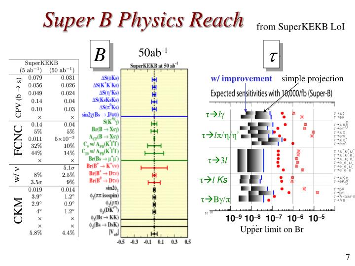 Super B Physics Reach