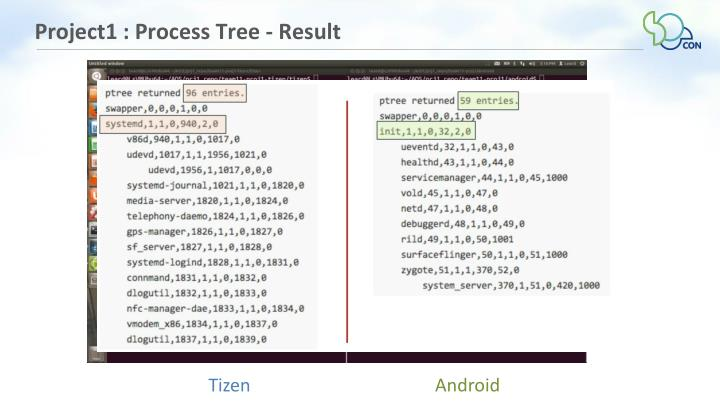 Project1 : Process Tree - Result