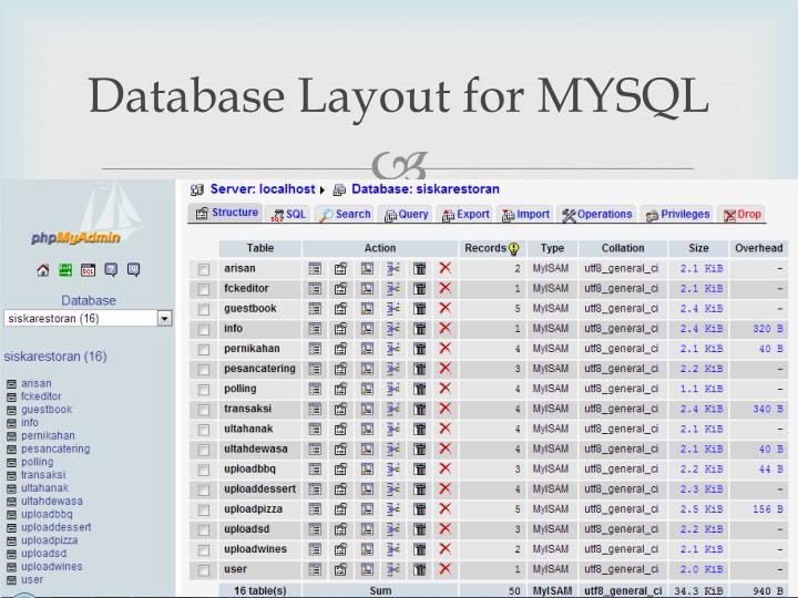 Database Layout for MYSQL