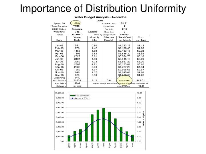 Importance of Distribution Uniformity