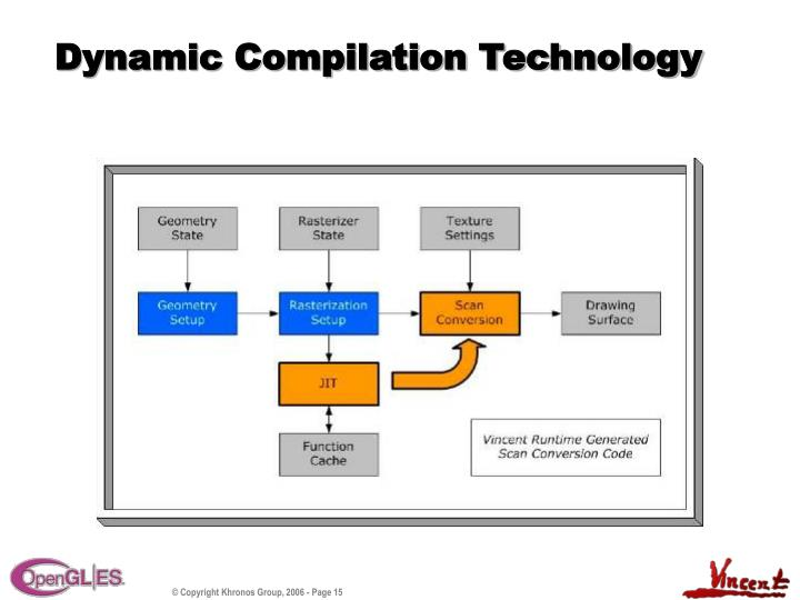 Dynamic Compilation Technology