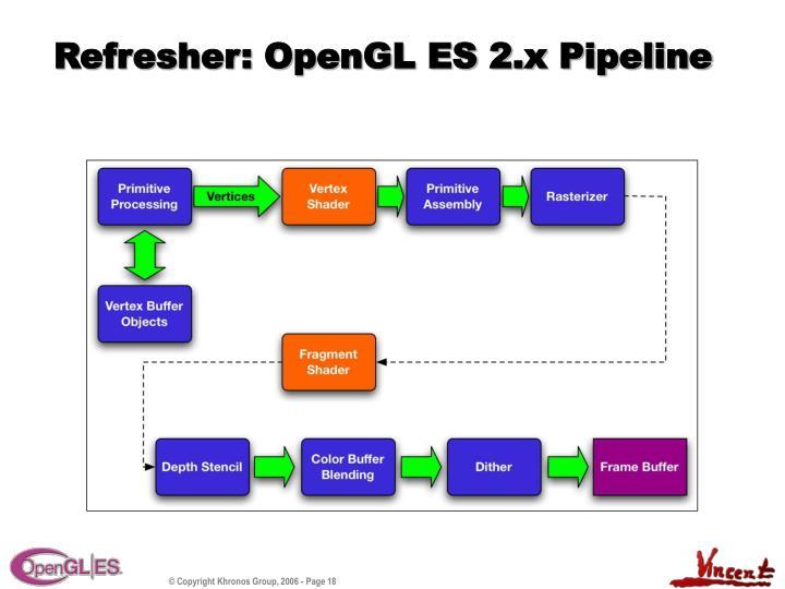 Refresher: OpenGL ES 2.x Pipeline