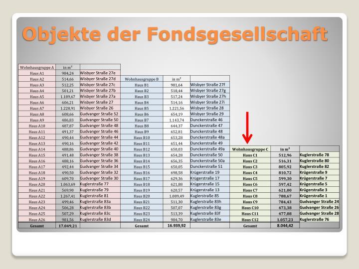 Objekte der Fondsgesellschaft