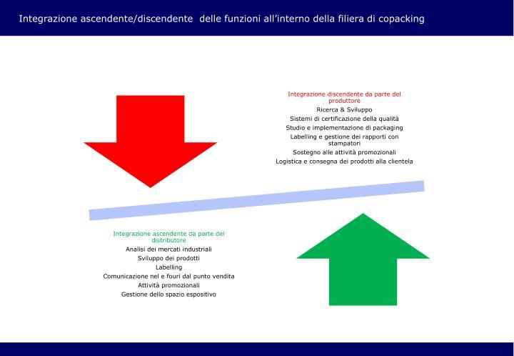 Integrazione ascendente/discendente  delle funzioni all'interno della filiera di copacking