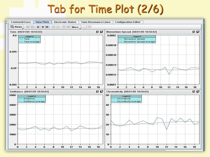 Tab for Time Plot (2/6)