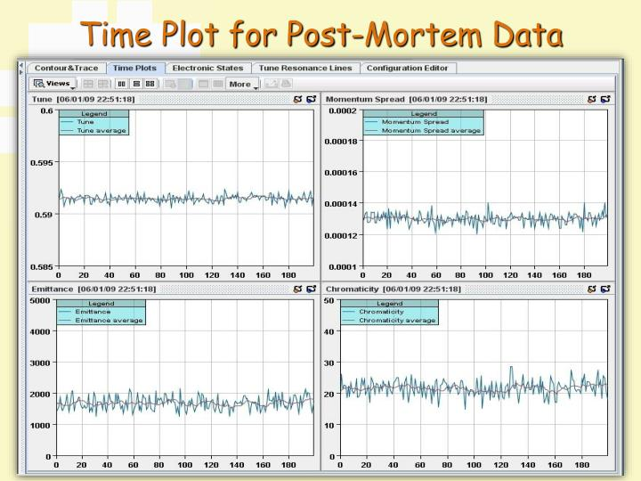 Time Plot for Post-Mortem Data