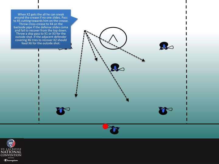 When X2 gets the all he can sneak around the crease if no one slides. Pass to X5 cutting towards him on the crease. Throw cross-crease to X4 on the backside pipe if the defense slides coma and fail to recover from the top down. Throw a skip pass to X1 or X3 for the outside shot. If the adjacent defender covering X6 tries to recover X2 should feed X6 for the outside shot.