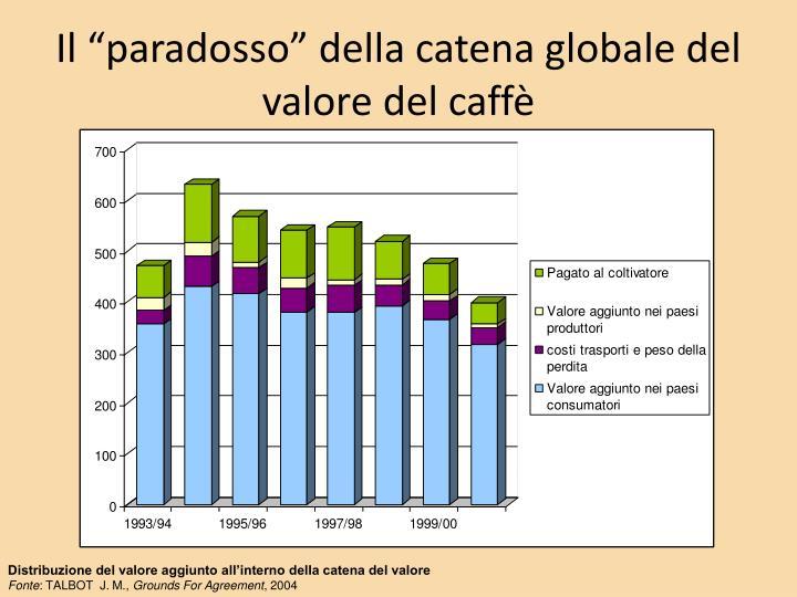 """Il """"paradosso"""" della catena globale del valore del caffè"""