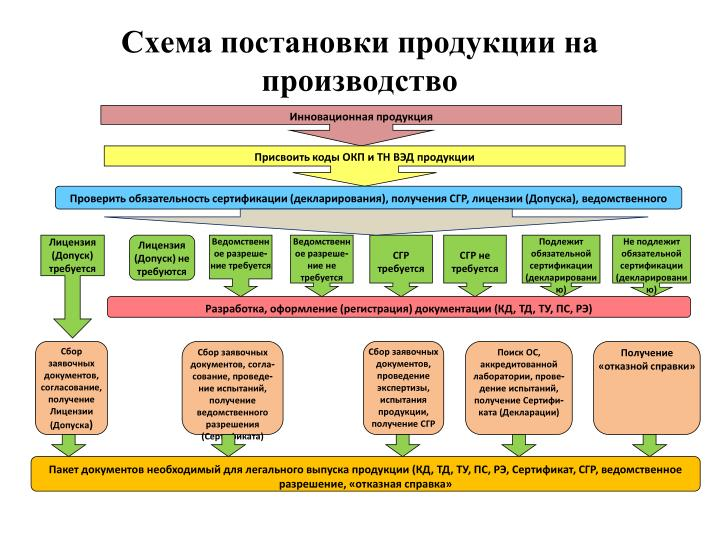Схема постановки продукции на производство