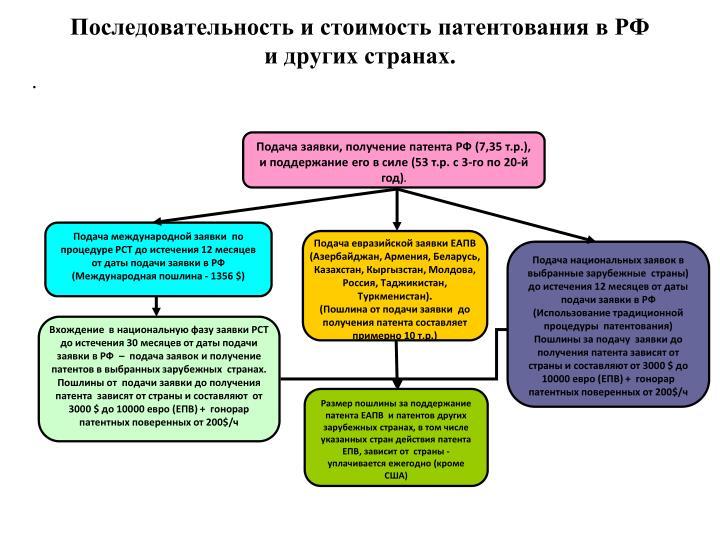 Последовательность и стоимость патентования в РФ и других странах.