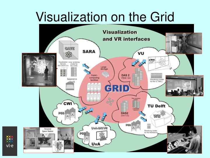 Visualization on the Grid