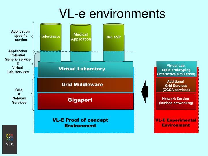 VL-e environments