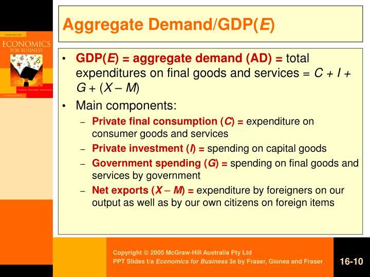 Aggregate Demand/GDP(