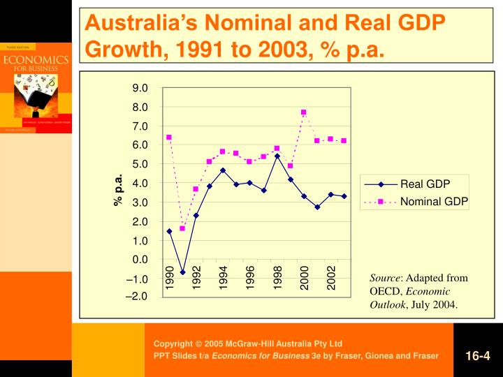 Australia's Nominal and Real GDP Growth, 1991 to 2003, % p.a.