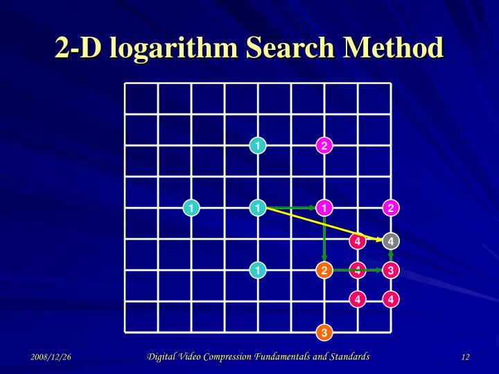 2-D logarithm Search Method