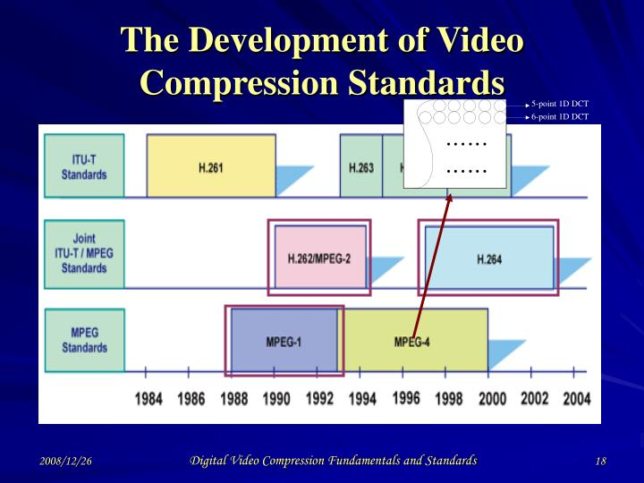 The Development of Video Compression Standards
