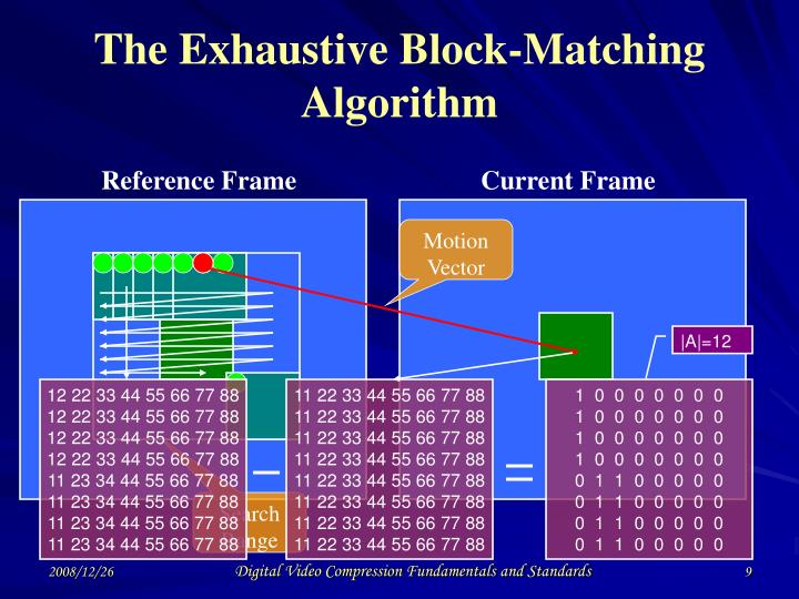 The Exhaustive Block-Matching Algorithm