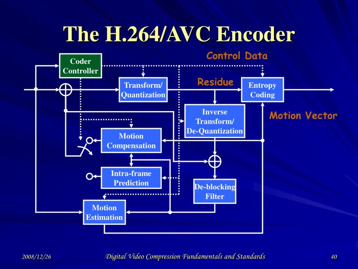 The H.264/AVC Encoder