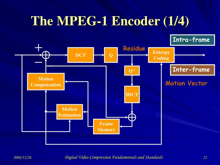The MPEG-1 Encoder (1/4)