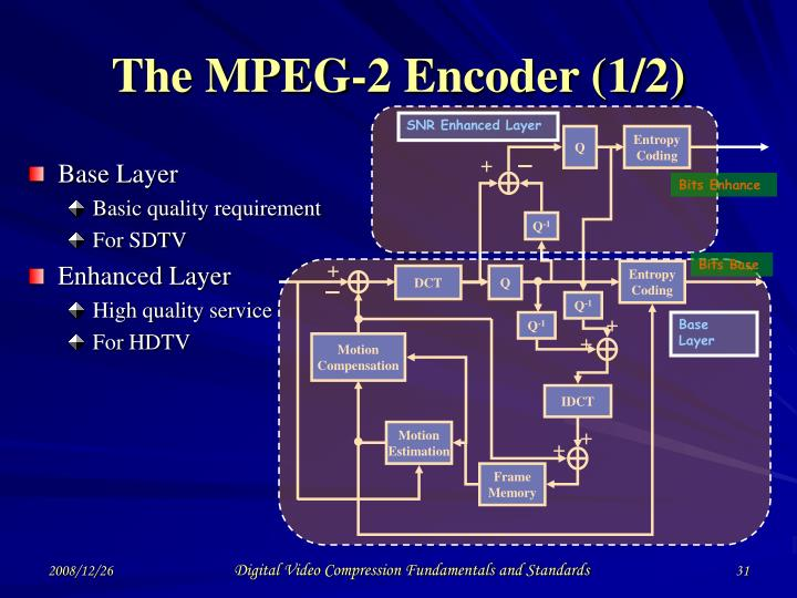 The MPEG-2 Encoder (1/2)