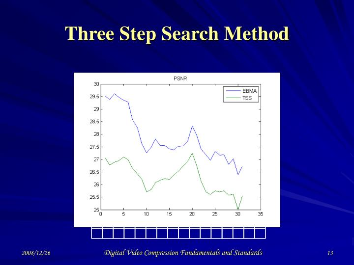 Three Step Search Method