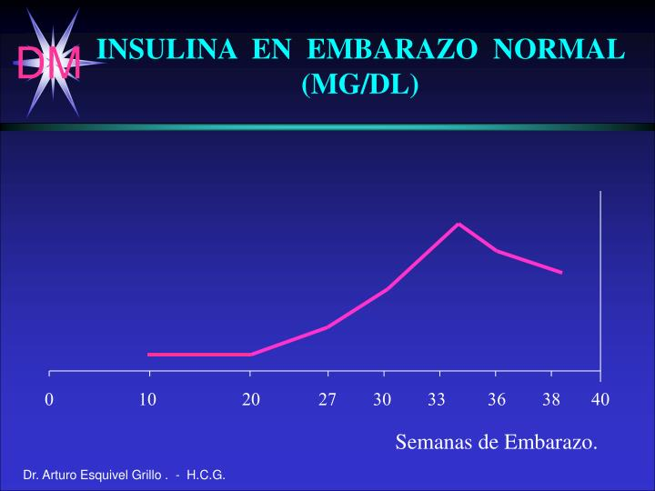 INSULINA  EN  EMBARAZO  NORMAL  (MG/DL)