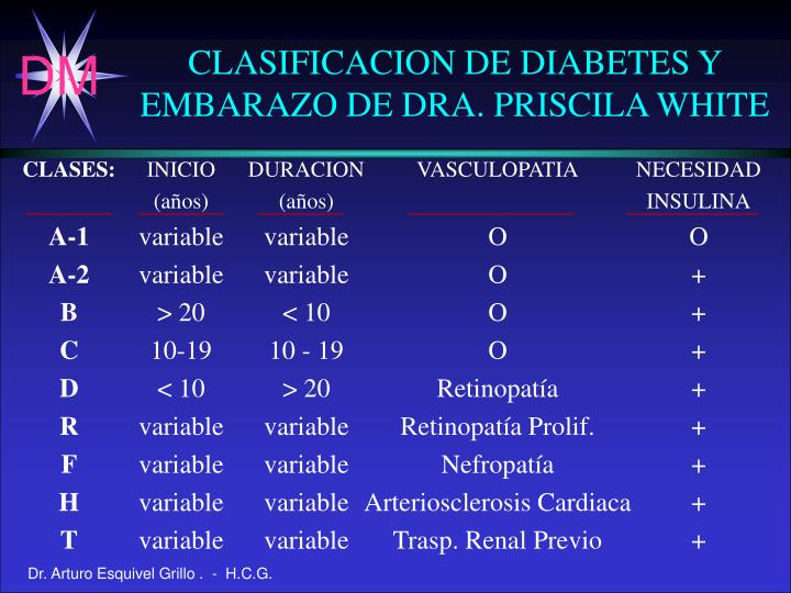 CLASIFICACION DE DIABETES Y EMBARAZO DE DRA. PRISCILA WHITE