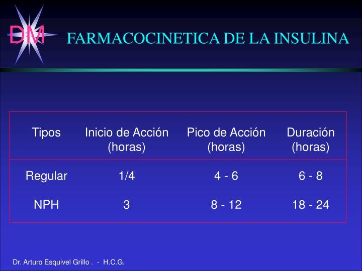 FARMACOCINETICA DE LA INSULINA