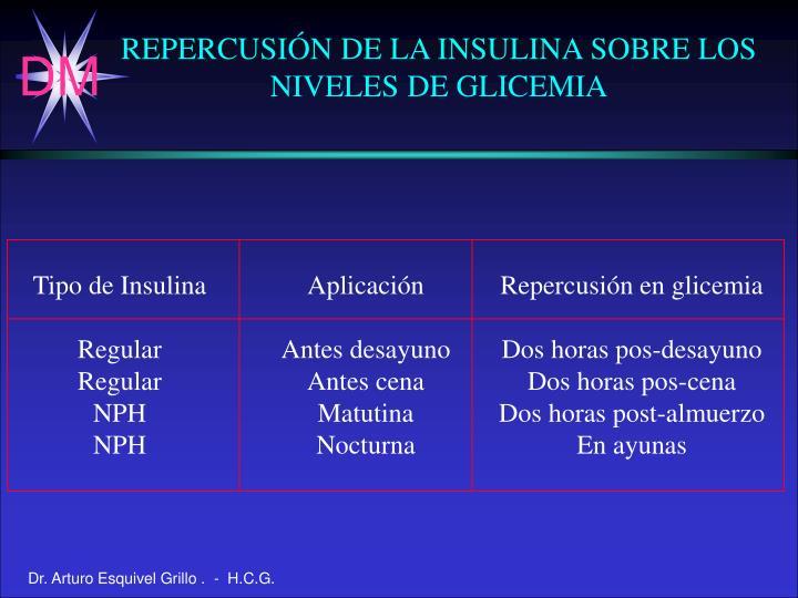 Tipo de Insulina