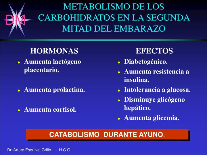 METABOLISMO DE LOS CARBOHIDRATOS EN LA SEGUNDA MITAD DEL EMBARAZO
